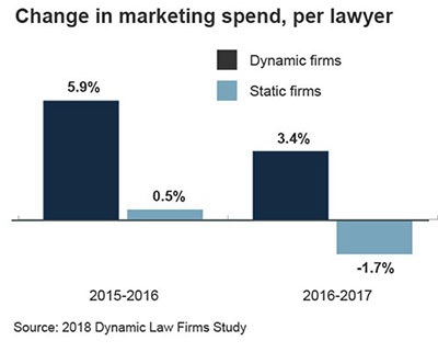 Change in marketing spend, per lawyer
